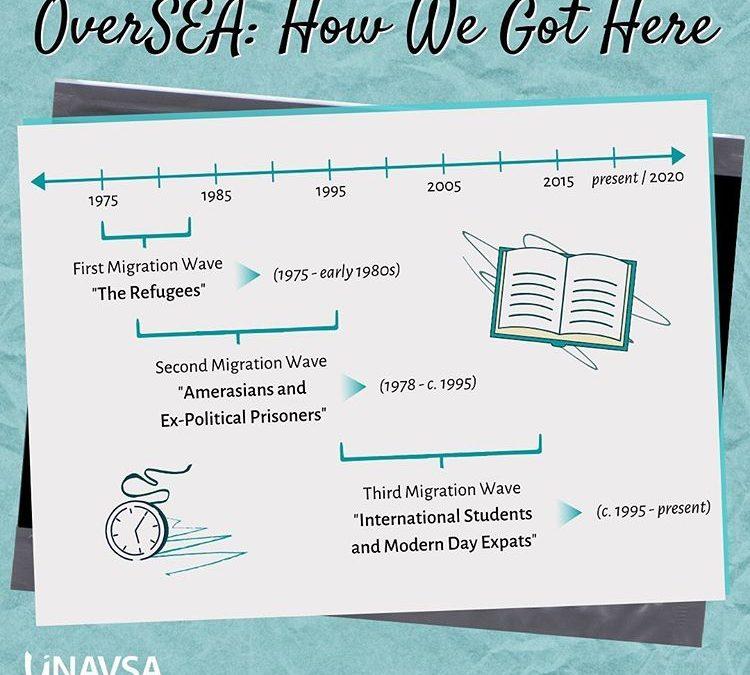 OverSEA: How We Got Here